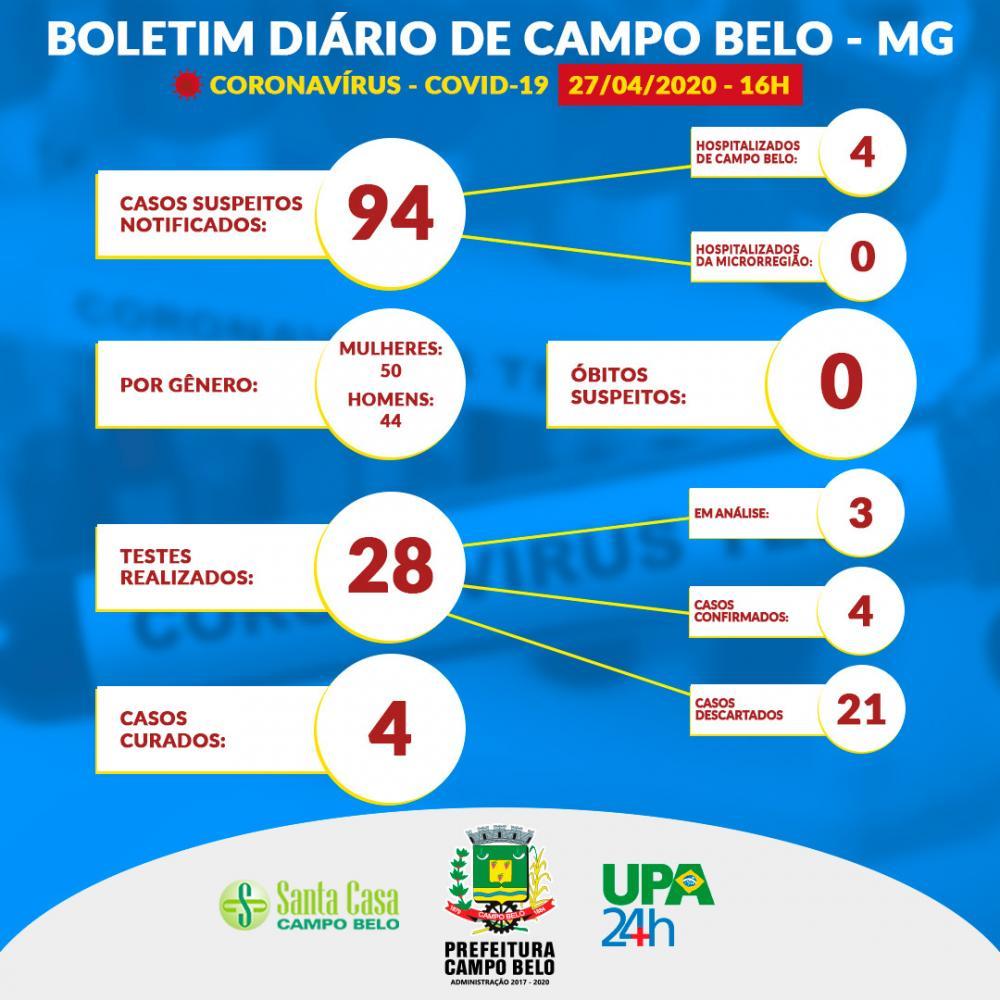 Confira o Boletim com os números casos suspeitos de Coronavírus em Campo Belo/MG